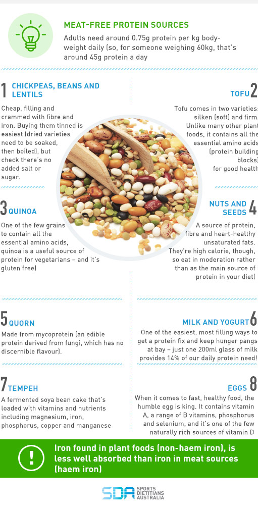 SDA-Blog--Meat-Free-protein-Sources